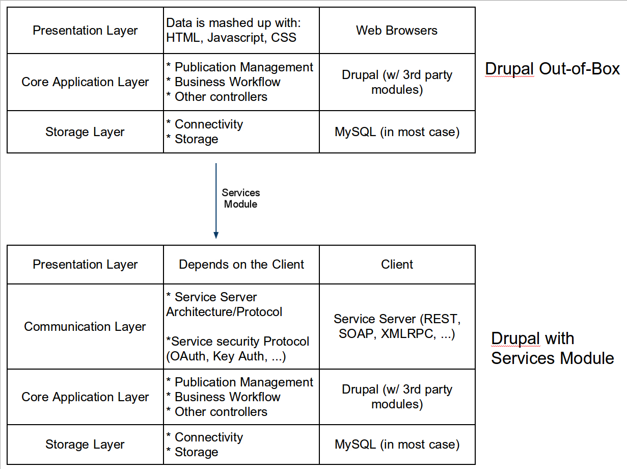 What's Drupal Services for?