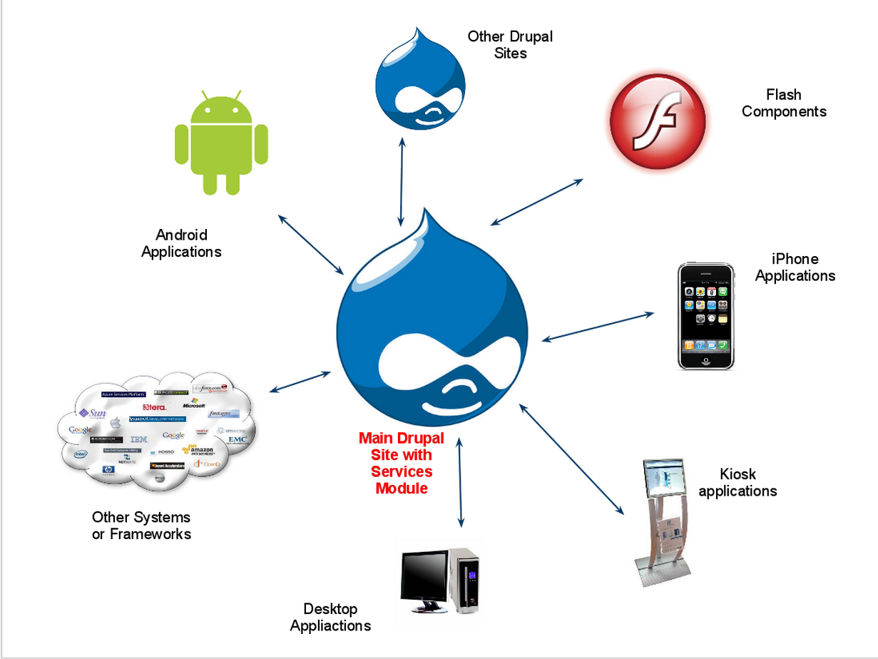 Android-Drupal Marriage | INsReady